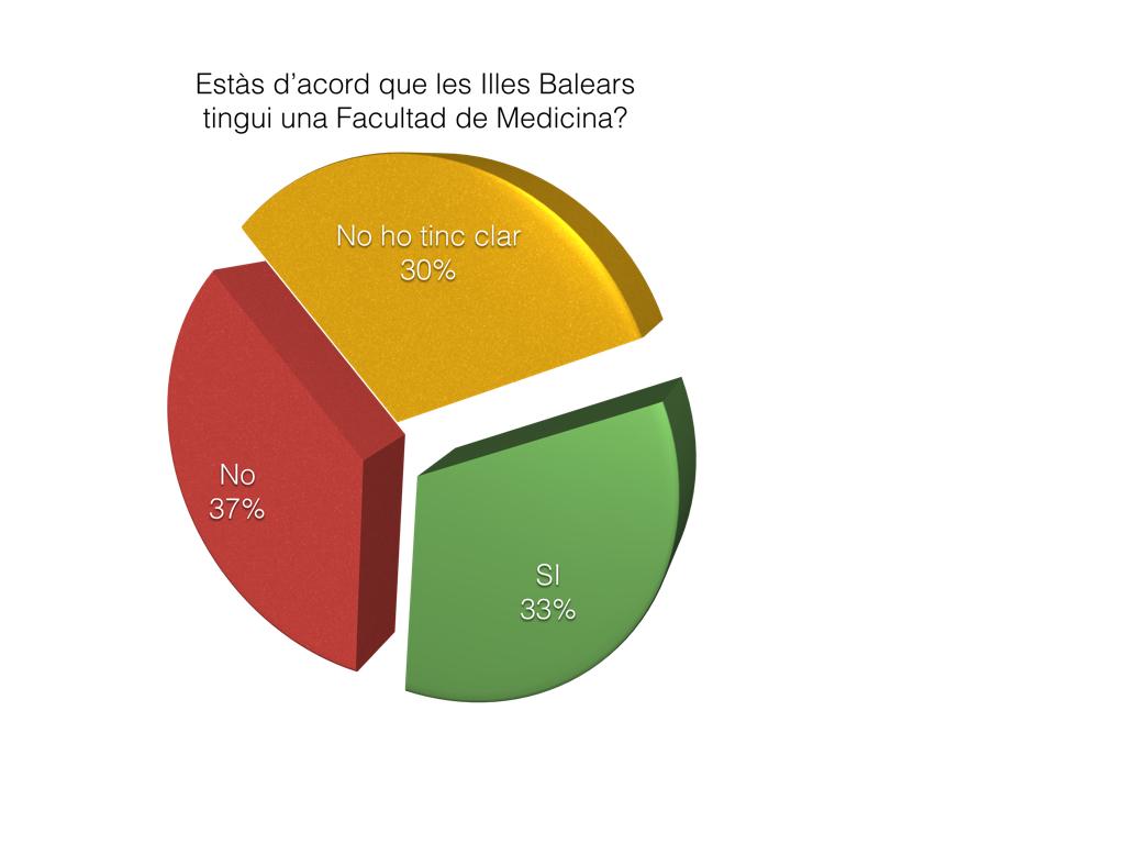Resultats enquesta: Estas d'acord que les Illes Balears tinguin una Facultat de Medicina?
